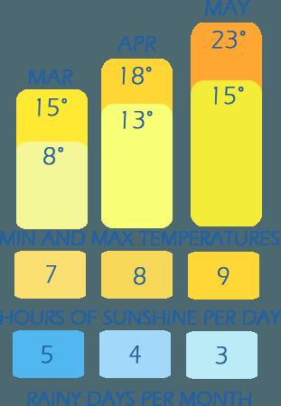 Klimaattabel van Spring temperaturen, zonnige uren per dag en regenachtige dagen per maand