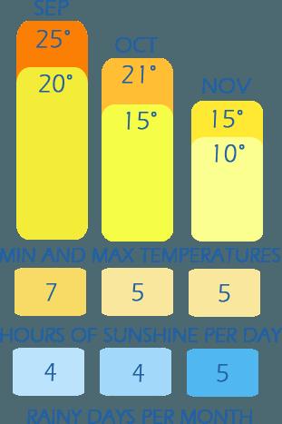 Het klimaat tafel van de herfst in Ligurië - weer temperatuur, zonuren per dag en regenachtige dagen per maand