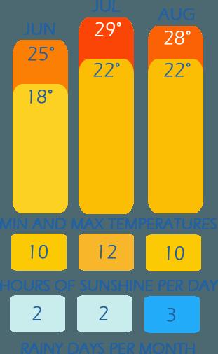 Klimaattabel of Summer in Ligurië - weer temperatuur, zonuren per dag en regenachtige dagen per maand